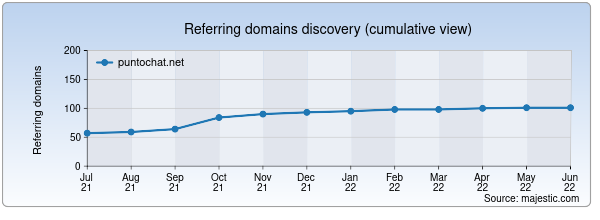 Referring domains for puntochat.net by Majestic Seo