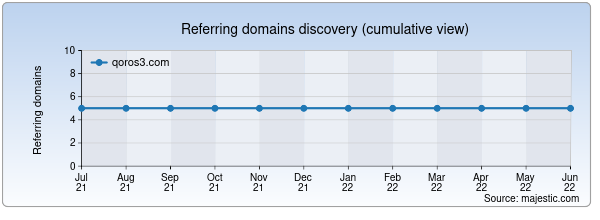 Referring domains for qoros3.com by Majestic Seo