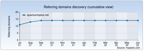 Referring domains for quantuminplus.net by Majestic Seo