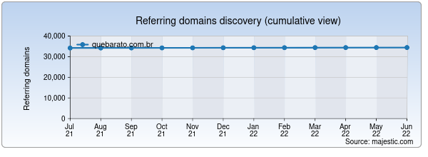 Referring domains for quebarato.com.br by Majestic Seo
