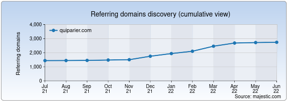Referring domains for quiparier.com by Majestic Seo
