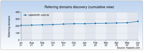 Referring domains for radiofm91.com.br by Majestic Seo