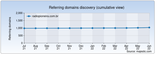 Referring domains for radiopioneira.com.br by Majestic Seo