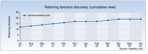 Referring domains for raminnovative.com by Majestic Seo