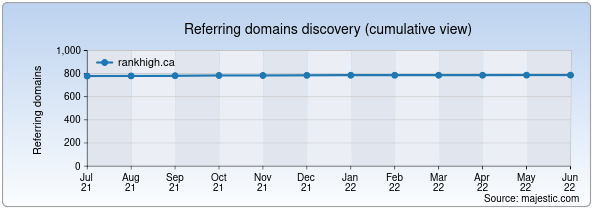 Referring domains for rankhigh.ca by Majestic Seo