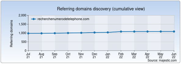 Referring domains for recherchenumerodetelephone.com by Majestic Seo
