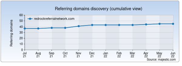 Referring domains for redrockreferralnetwork.com by Majestic Seo