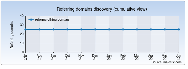 Referring domains for reformclothing.com.au by Majestic Seo