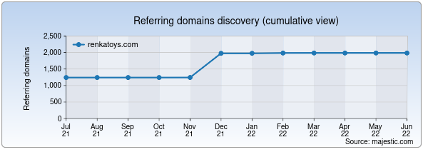Referring domains for renkatoys.com by Majestic Seo