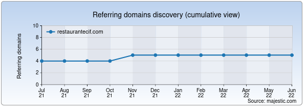 Referring domains for restaurantecif.com by Majestic Seo