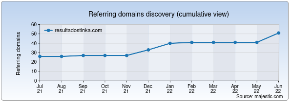 Referring domains for resultadostinka.com by Majestic Seo
