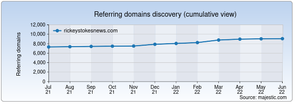 Referring domains for rickeystokesnews.com by Majestic Seo