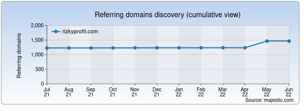 Referring domains for rizkyprofit.com by Majestic Seo