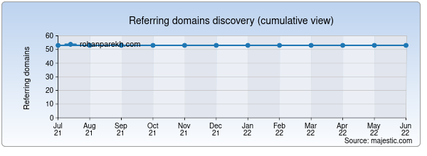 Referring domains for rohanparekh.com by Majestic Seo