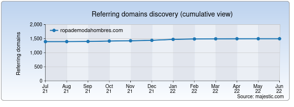 Referring domains for ropademodahombres.com by Majestic Seo