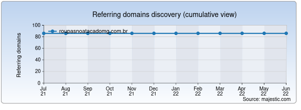 Referring domains for roupasnoatacadomg.com.br by Majestic Seo