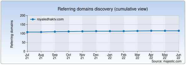 Referring domains for royaledhaktv.com by Majestic Seo