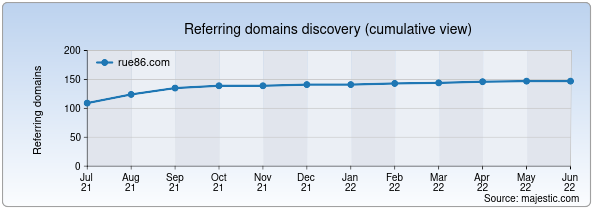 Referring domains for rue86.com by Majestic Seo