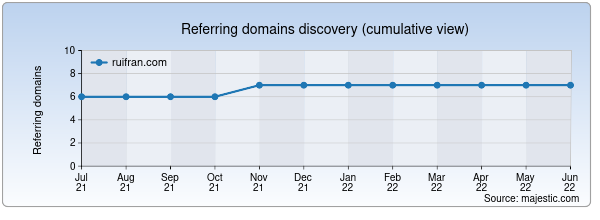 Referring domains for ruifran.com by Majestic Seo