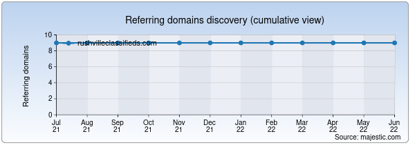 Referring domains for rushvilleclassifieds.com by Majestic Seo