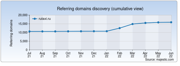 Referring domains for rutaxi.ru by Majestic Seo