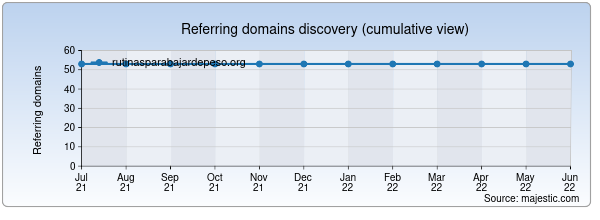 Referring domains for rutinasparabajardepeso.org by Majestic Seo