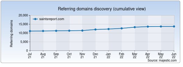 Referring domains for saintsreport.com by Majestic Seo