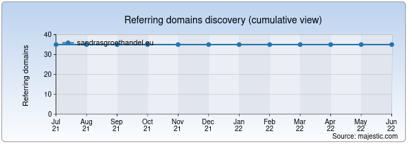Referring domains for sandrasgroothandel.eu by Majestic Seo