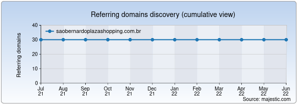 Referring domains for saobernardoplazashopping.com.br by Majestic Seo