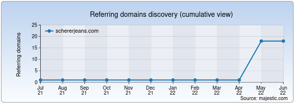 Referring domains for schererjeans.com by Majestic Seo