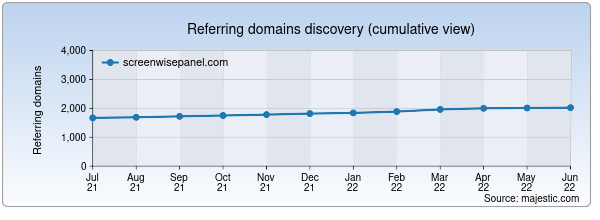 Referring domains for screenwisepanel.com by Majestic Seo