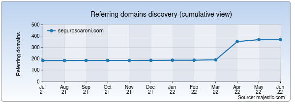 Referring domains for seguroscaroni.com by Majestic Seo