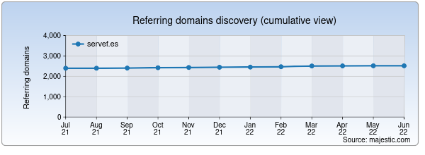 Referring domains for servef.es by Majestic Seo