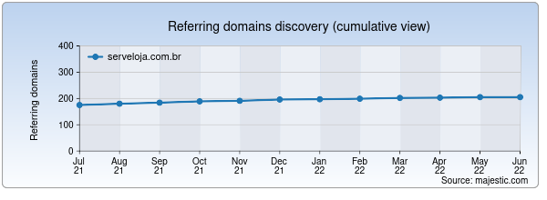 Referring domains for serveloja.com.br by Majestic Seo