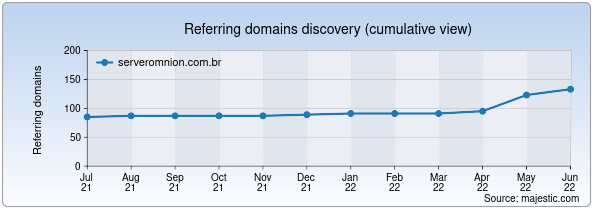 Referring domains for serveromnion.com.br by Majestic Seo