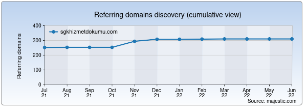 Referring domains for sgkhizmetdokumu.com by Majestic Seo