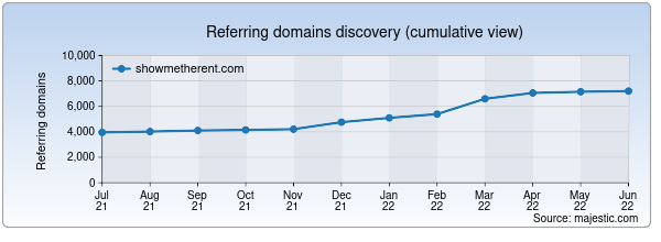 Referring domains for showmetherent.com by Majestic Seo