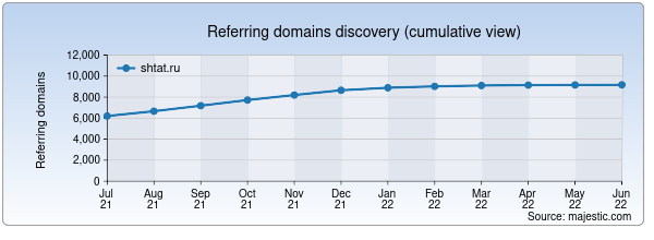 Referring domains for shtat.ru by Majestic Seo