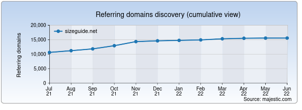 Referring domains for sizeguide.net by Majestic Seo