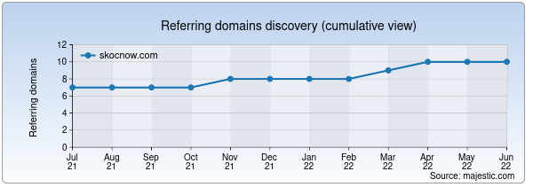 Referring domains for skocnow.com by Majestic Seo
