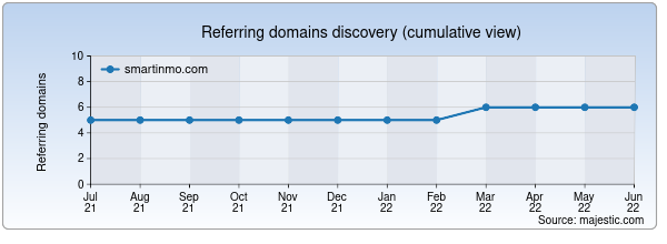 Referring domains for smartinmo.com by Majestic Seo