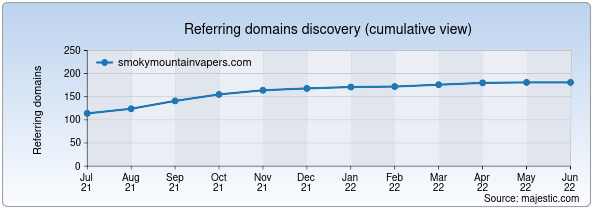 Referring domains for smokymountainvapers.com by Majestic Seo