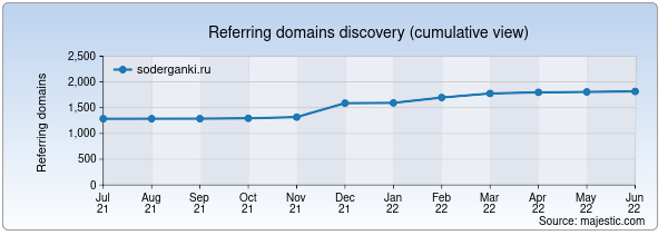 Referring domains for soderganki.ru by Majestic Seo