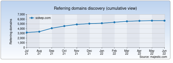 Referring domains for sokep.com by Majestic Seo
