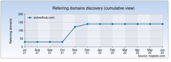 Referring domains for solvedhub.com by Majestic Seo