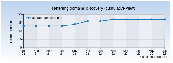 Referring domains for soukupmarketing.com by Majestic Seo