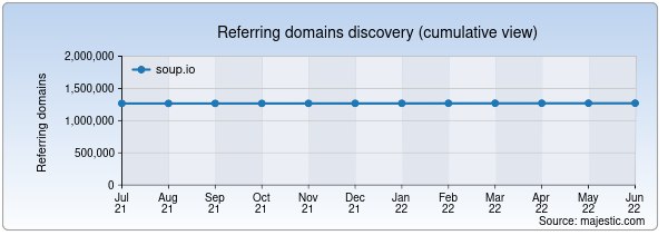 Referring domains for soup.io by Majestic Seo