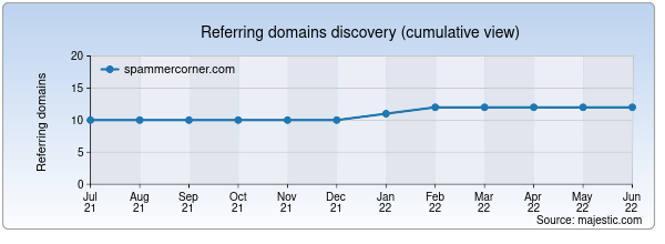Referring domains for spammercorner.com by Majestic Seo