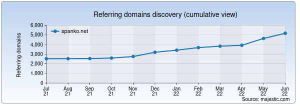 Referring domains for spanko.net by Majestic Seo
