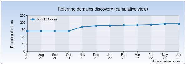 Referring domains for spor101.com by Majestic Seo